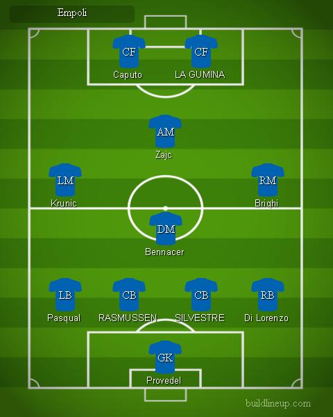 Empoli 1 - Formazioni Serie A 2018 - 2019