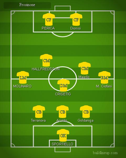 Frosinone - Formazioni Serie A 2018 - 2019