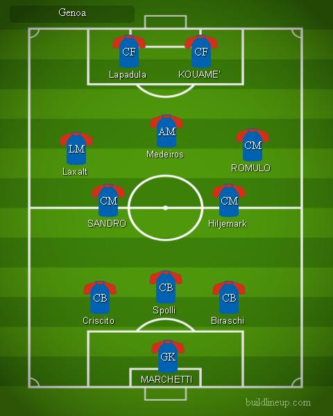 Genoa - Formazioni Serie A 2018 - 2019
