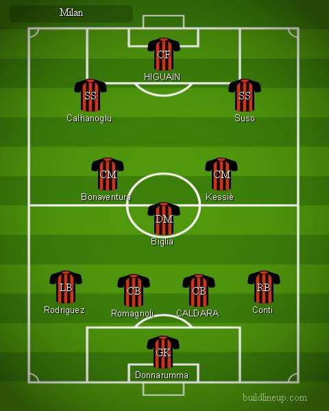 Milan 1 - Formazioni Serie A 2018 - 2019