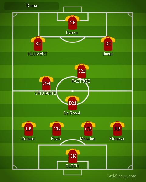 Roma - Formazioni Serie A 2018 - 2019