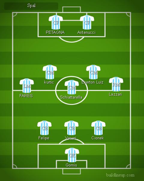Spal - Formazioni Serie A 2018 - 2019
