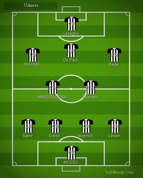 Udinese - Formazioni Serie A 2018 - 2019
